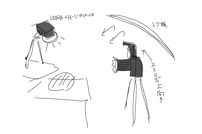 フラッシュ用素材の撮影方法